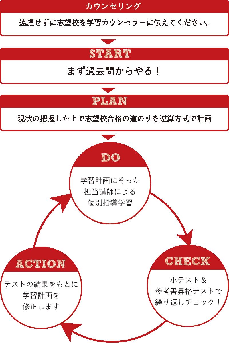 大学受験テラス式PDCAサイクル