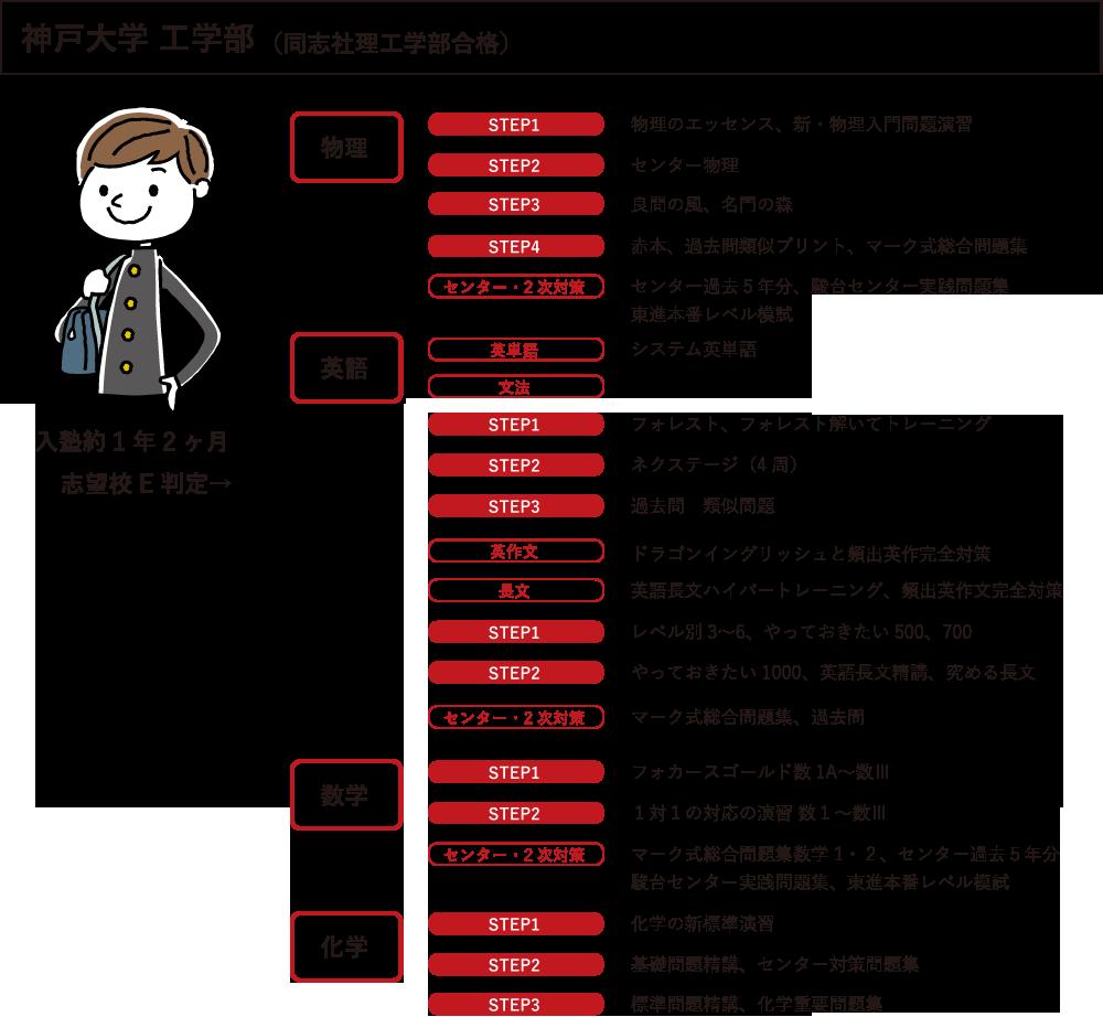参考書別シート1