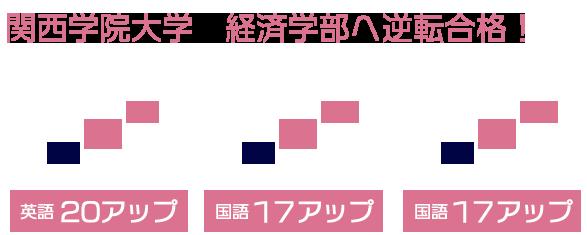 関西学院大学 経営学部へ逆転合格!