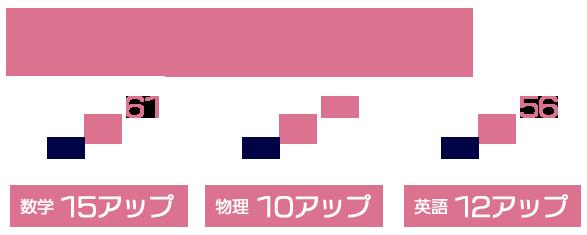 関西大学 理工学部  立命館大学 生命科学へ逆転合格!