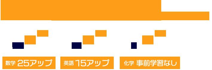 近畿大学 農学部に合格 (そのほかには京都産業大学、摂南大学にも合格)