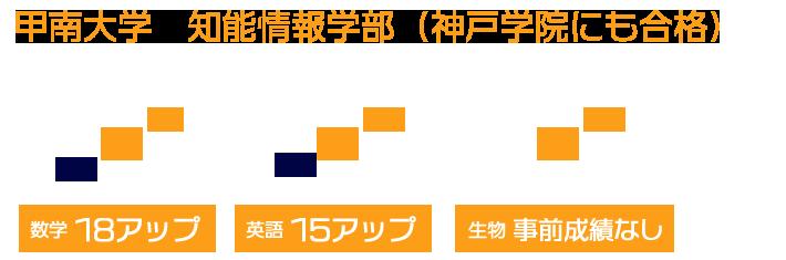 甲南大学 知能情報学部(神戸学院にも合格)