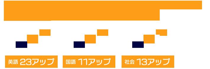 龍谷大学 社会学部(甲南大学、大阪経済大学、 大阪経済法科大学にも合格)